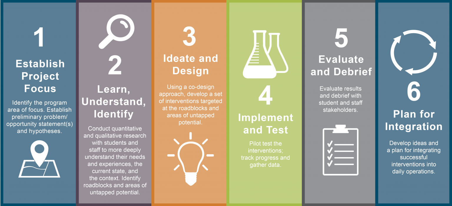 Student-Centered Design Process Steps